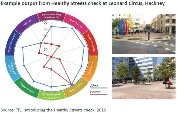 Healthy Streets Check